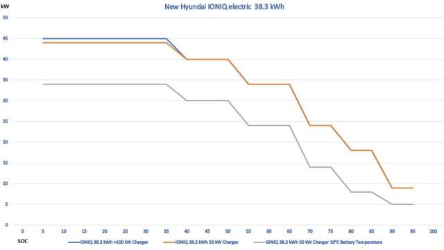 Ioniq 38kWh | Page 2 | Hyundai IONIQ Forum